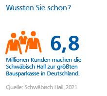 Grafik: Größte Bausparkasse in Deutschland
